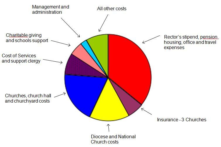 Pie Chart of Church Expenses