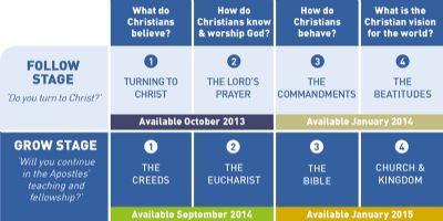Table of Pilgrim courses