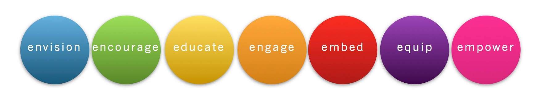 Envision, Encourage, Educate, Engage, Embed, Equip, Empower