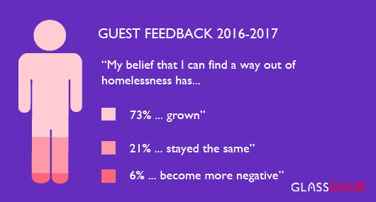 Guest Feedback shows belief in a better future has grown by 73%