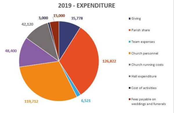 2019 expenditure graph