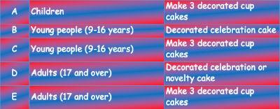 bake off categories