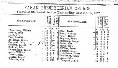 History Financial Statement 1875