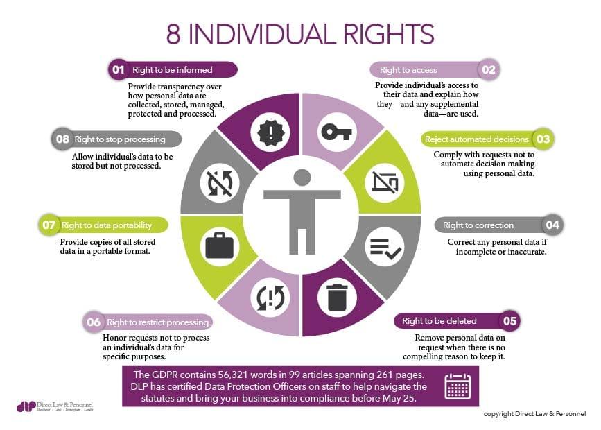 GDPR - Individual Rights