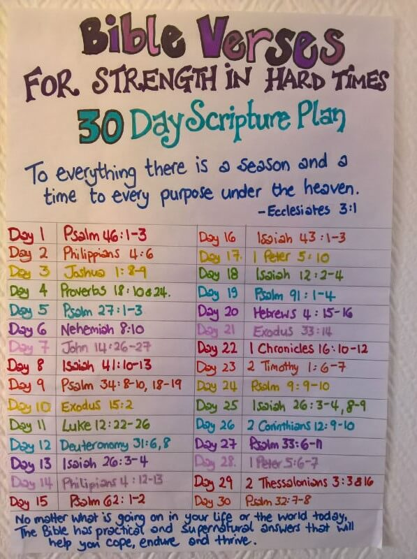 Bible verses for strength