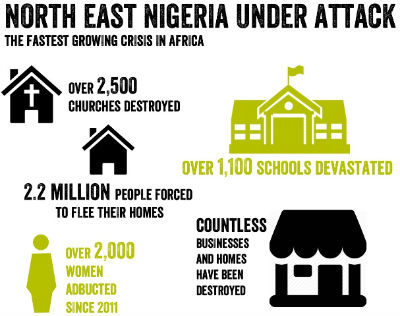 North East Nigeria attacks in numbers